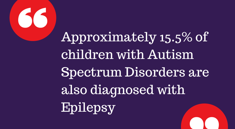 Graphic sharing statistic from the ADDM Network's findings that 15.5% of autistic kids also have autism